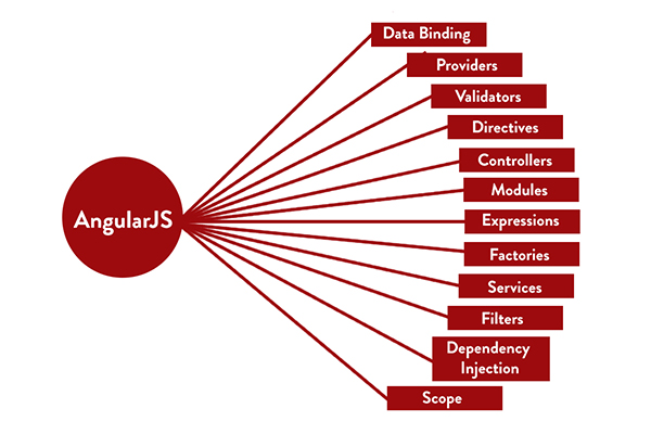 What is difference between Angular Js and Angular 7?