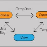 difference between viewdata viewbag and tempdata