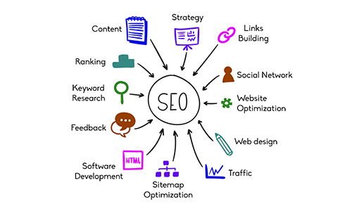 Q.Using this guide, here are 7 steps to successful SEO:?