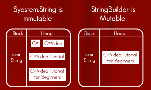 What is the difference between string and stringbuilder C#?