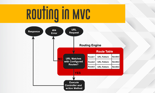 Routing in MVC?